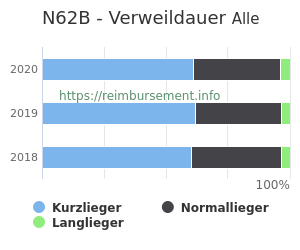 Verweildauer der Patienten mit DRG N62B aufgeteilt nach Kurz, Lang und Normallieger in Prozent