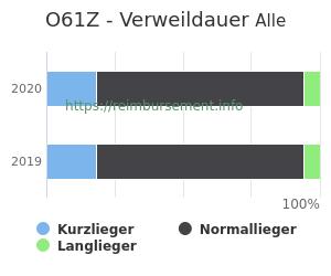 Verweildauer der Patienten mit DRG O61Z aufgeteilt nach Kurz, Lang und Normallieger in Prozent