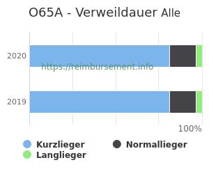 Verweildauer der Patienten mit DRG O65A aufgeteilt nach Kurz, Lang und Normallieger in Prozent