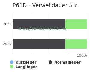 Verweildauer der Patienten mit DRG P61D aufgeteilt nach Kurz, Lang und Normallieger in Prozent