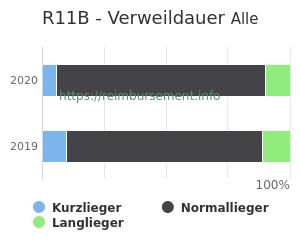 Verweildauer der Patienten mit DRG R11B aufgeteilt nach Kurz, Lang und Normallieger in Prozent