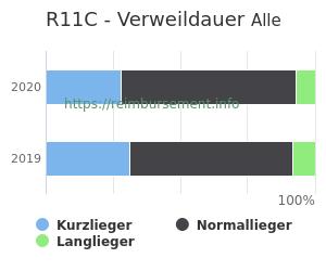 Verweildauer der Patienten mit DRG R11C aufgeteilt nach Kurz, Lang und Normallieger in Prozent