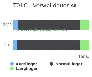 Verweildauer der Patienten mit DRG T01C aufgeteilt nach Kurz, Lang und Normallieger in Prozent