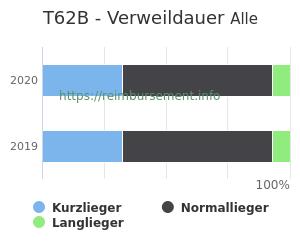 Verweildauer der Patienten mit DRG T62B aufgeteilt nach Kurz, Lang und Normallieger in Prozent