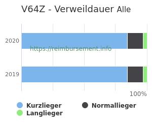 Verweildauer der Patienten mit DRG V64Z aufgeteilt nach Kurz, Lang und Normallieger in Prozent