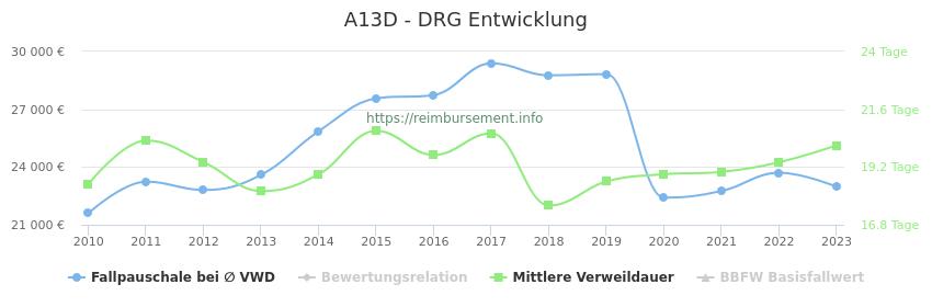 Historische Entwicklung der Fallpauschale A13D