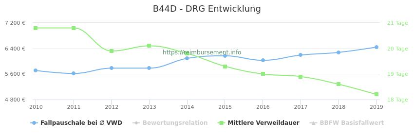 Historische Entwicklung der Fallpauschale B44D