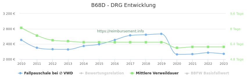 Historische Entwicklung der Fallpauschale B68D