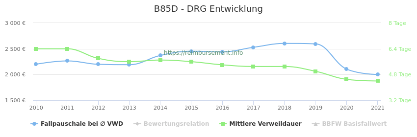 Historische Entwicklung der Fallpauschale B85D