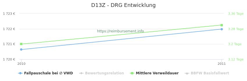 Historische Entwicklung der Fallpauschale D13Z