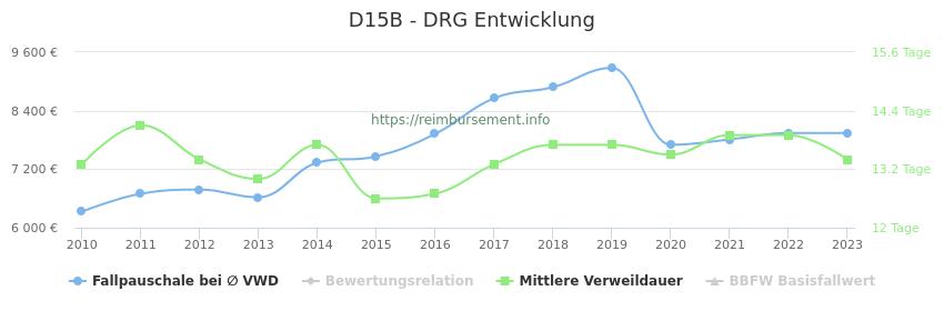 Historische Entwicklung der Fallpauschale D15B
