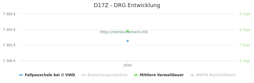 Historische Entwicklung der Fallpauschale D17Z