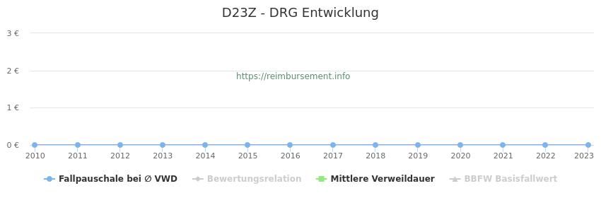 Historische Entwicklung der Fallpauschale D23Z