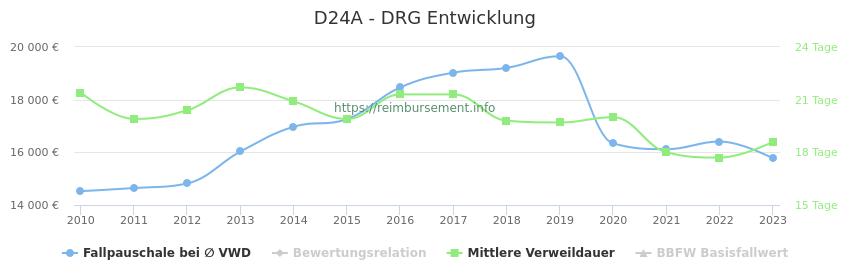 Historische Entwicklung der Fallpauschale D24A