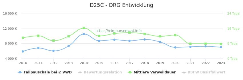 Historische Entwicklung der Fallpauschale D25C
