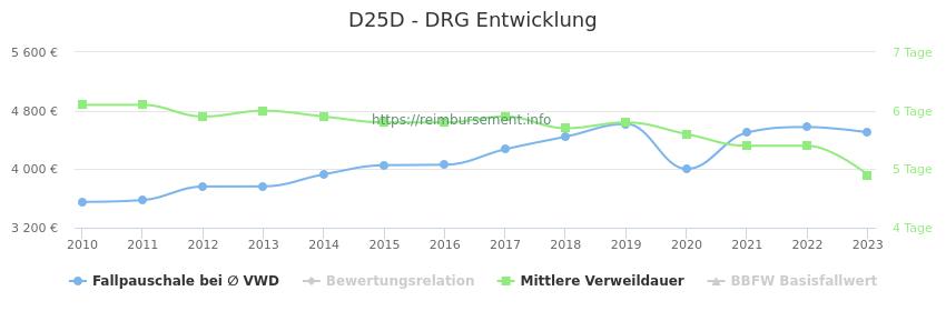 Historische Entwicklung der Fallpauschale D25D