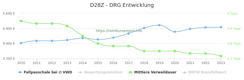 Historische Entwicklung der Fallpauschale D28Z