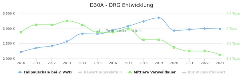 Historische Entwicklung der Fallpauschale D30A