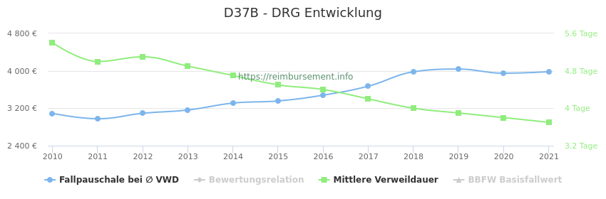 Historische Entwicklung der Fallpauschale D37B