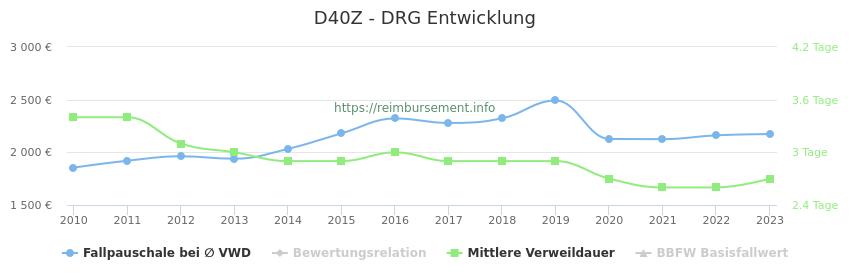Historische Entwicklung der Fallpauschale D40Z