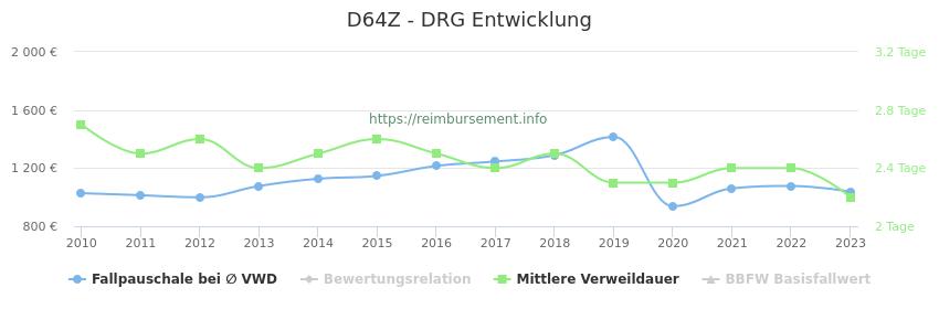 Historische Entwicklung der Fallpauschale D64Z