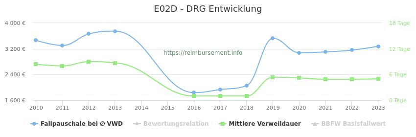 Historische Entwicklung der Fallpauschale E02D