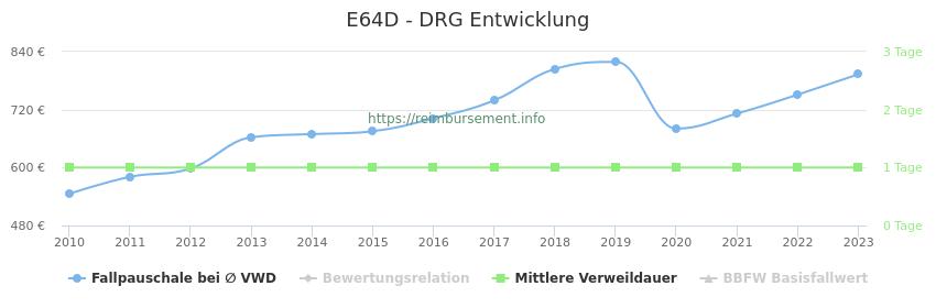 Historische Entwicklung der Fallpauschale E64D