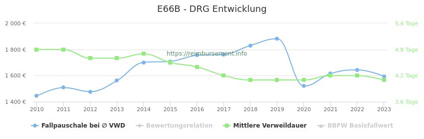 Historische Entwicklung der Fallpauschale E66B