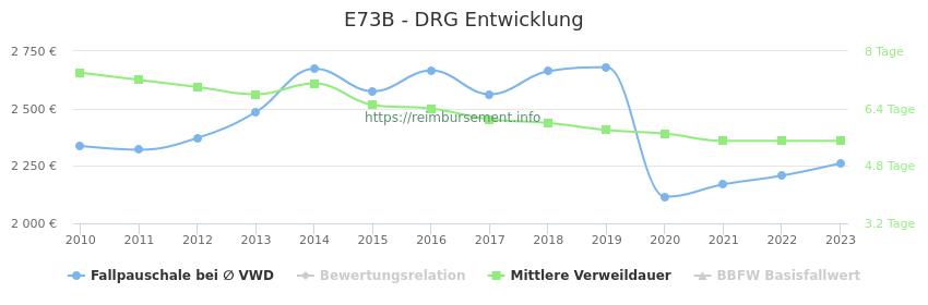 Historische Entwicklung der Fallpauschale E73B