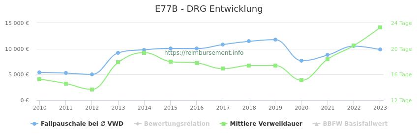 Historische Entwicklung der Fallpauschale E77B