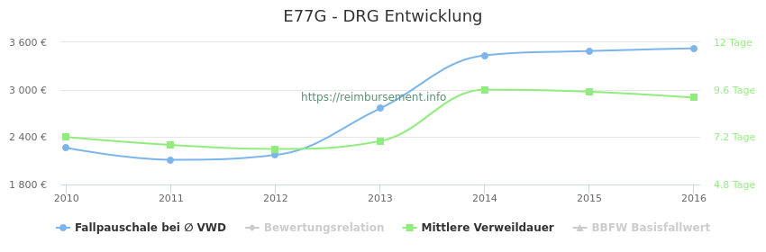 Historische Entwicklung der Fallpauschale E77G