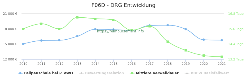 Historische Entwicklung der Fallpauschale F06D