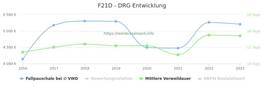Historische Entwicklung der Fallpauschale F21D