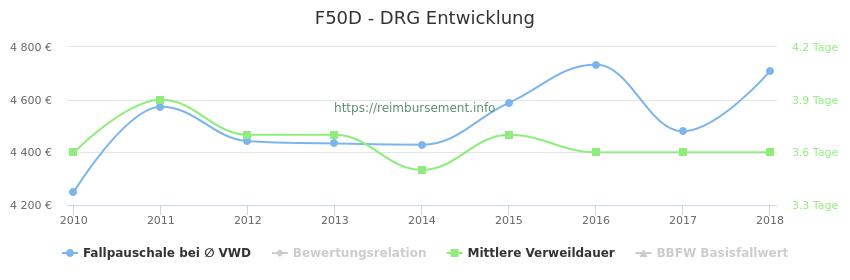 Historische Entwicklung der Fallpauschale F50D