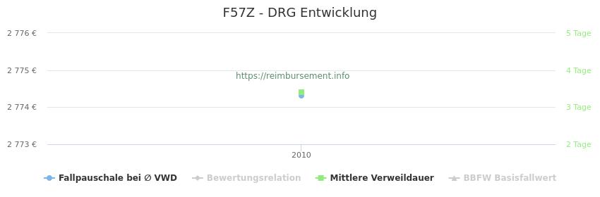 Historische Entwicklung der Fallpauschale F57Z