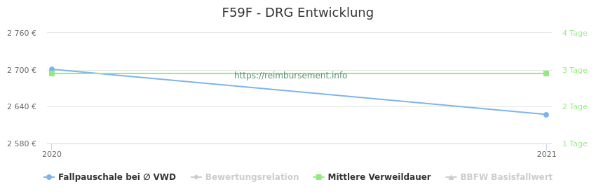 Historische Entwicklung der Fallpauschale F59F