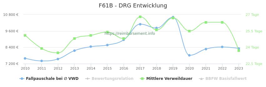 Historische Entwicklung der Fallpauschale F61B