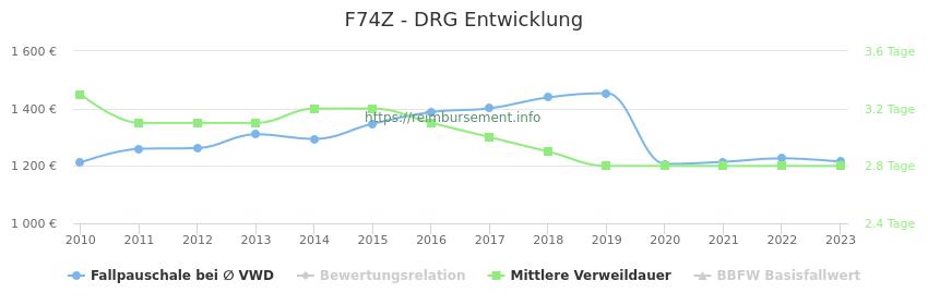Historische Entwicklung der Fallpauschale F74Z