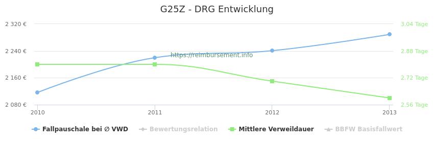 Historische Entwicklung der Fallpauschale G25Z