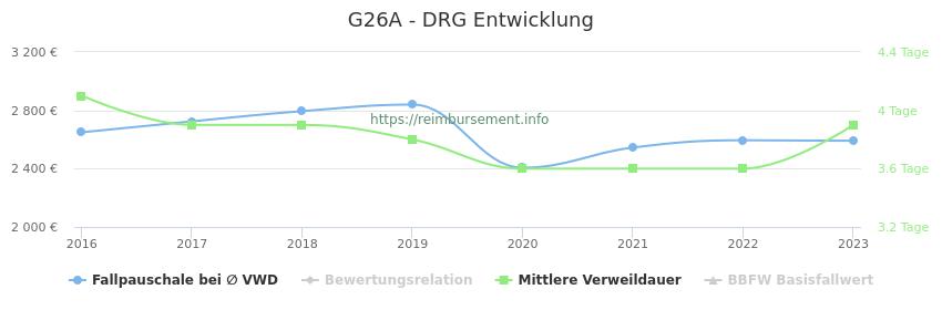 Historische Entwicklung der Fallpauschale G26A