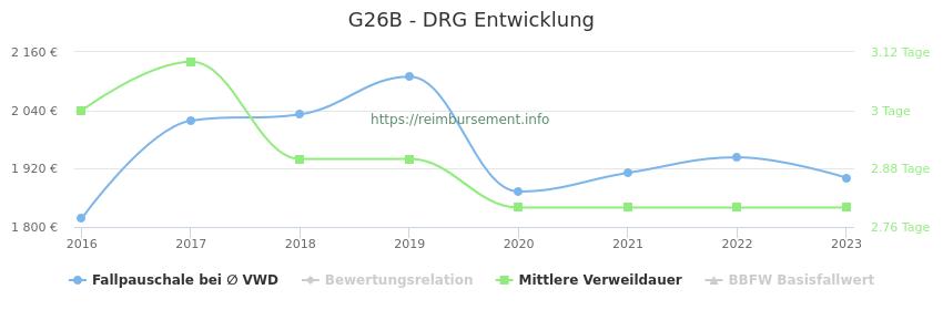 Historische Entwicklung der Fallpauschale G26B