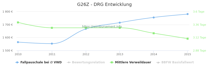 Historische Entwicklung der Fallpauschale G26Z
