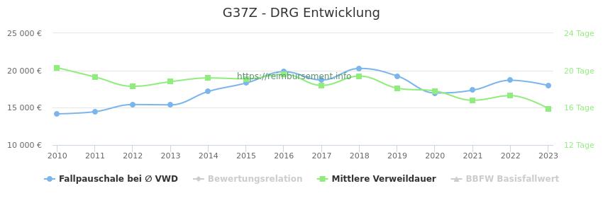 Historische Entwicklung der Fallpauschale G37Z