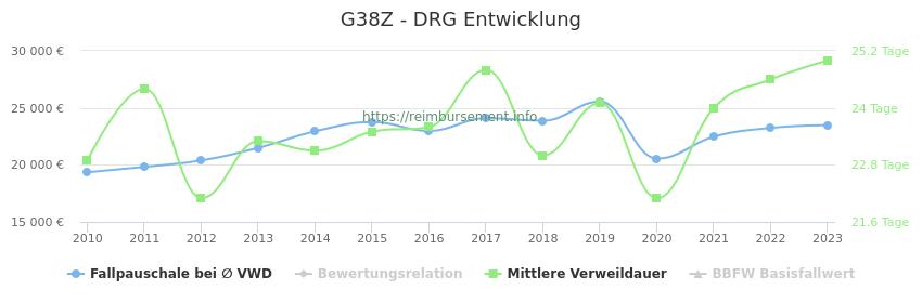 Historische Entwicklung der Fallpauschale G38Z