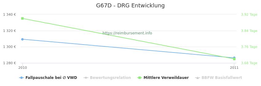Historische Entwicklung der Fallpauschale G67D