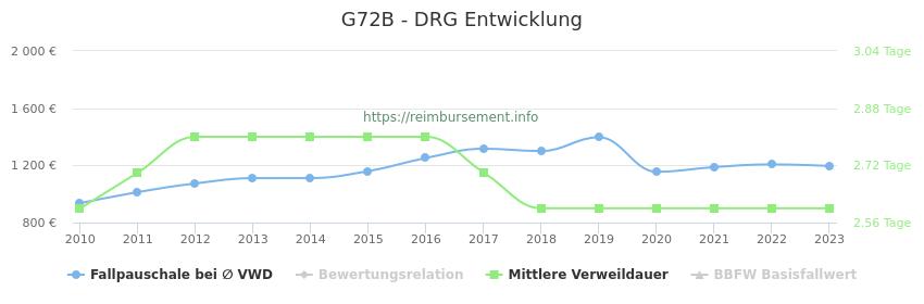 Historische Entwicklung der Fallpauschale G72B
