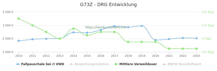 Historische Entwicklung der Fallpauschale G73Z