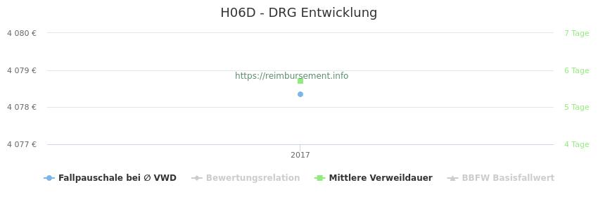 Historische Entwicklung der Fallpauschale H06D