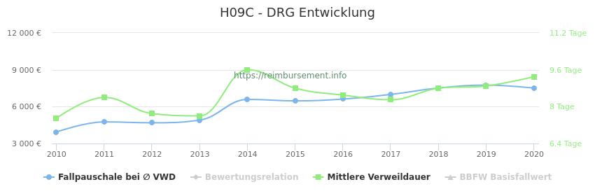 Historische Entwicklung der Fallpauschale H09C