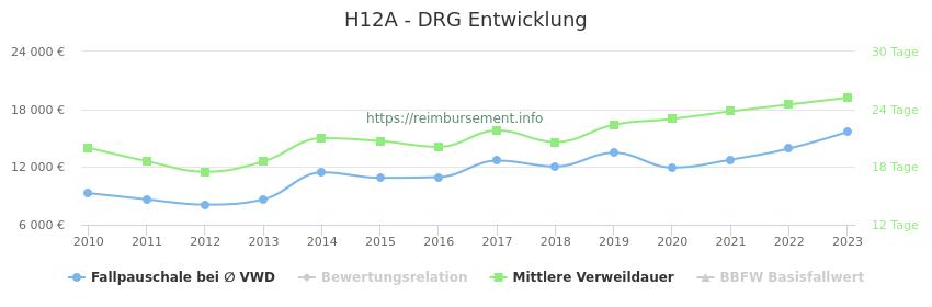Historische Entwicklung der Fallpauschale H12A